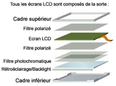 comment sont fait les écrans LCD
